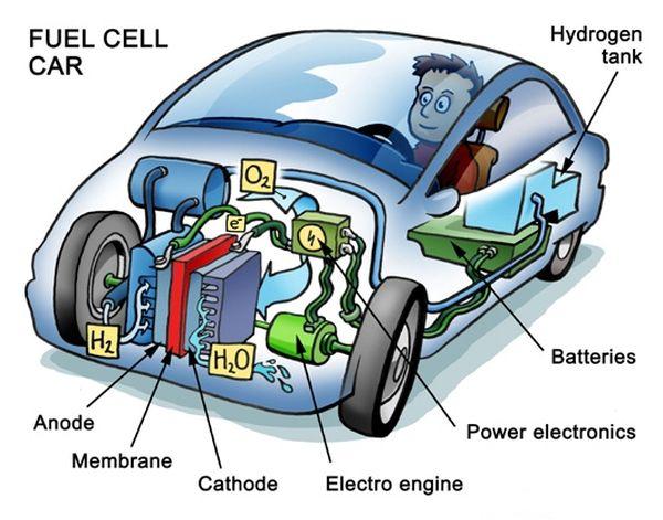 日本の燃料電池車技術