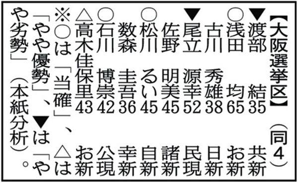 【大阪選挙区】(同4)