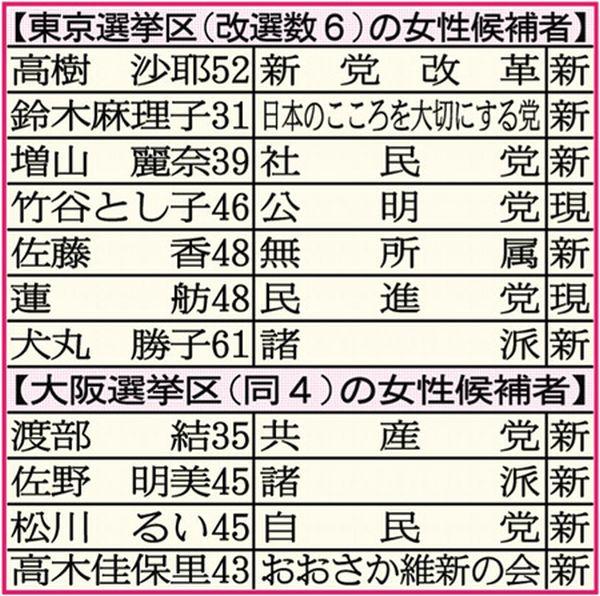 【東京選挙区(改選数6)の女性候補者】