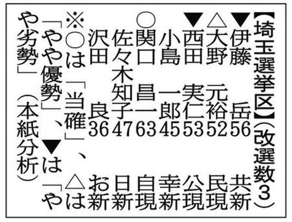 埼玉選挙区