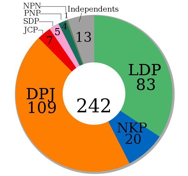 242 /2 = 121 ! 改選議席(121)の過半数を確保することが明らかになった