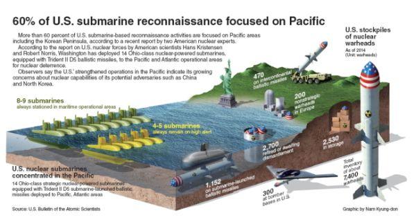 アメリカ60%の偵察や攻撃潜水艦が太平洋に焦点を合わせます