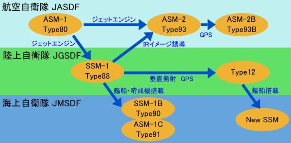 対艦誘導弾の発達・開発系譜