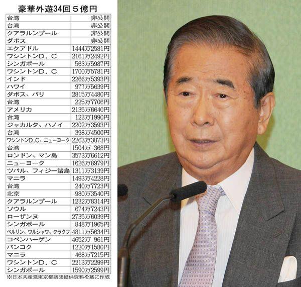 都知事時代は巨額の税金を浪費(C)日刊ゲンダイ
