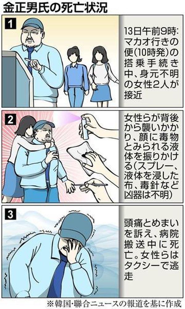 金正男氏殺害....女2人、一瞬で毒殺 スプレー噴射→口に布→10秒後、タクシーで逃亡