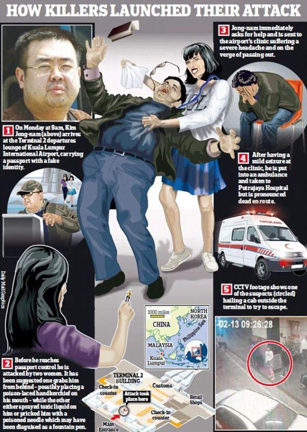 金正男氏がマレーシアで殺害された事件