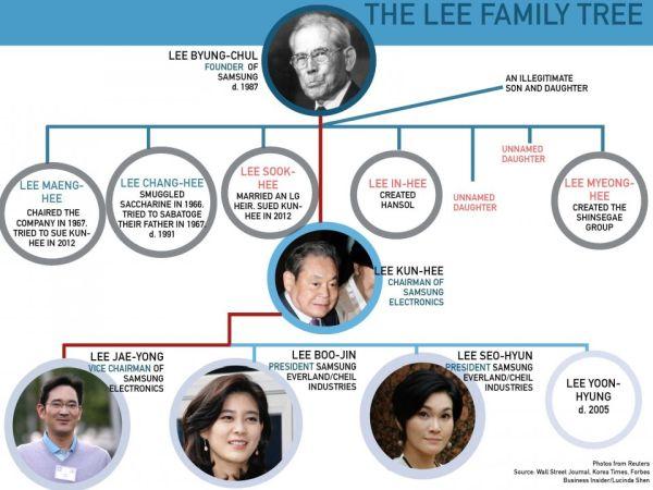 韓国最も強力なの財閥.....サムスンの「李王朝 」