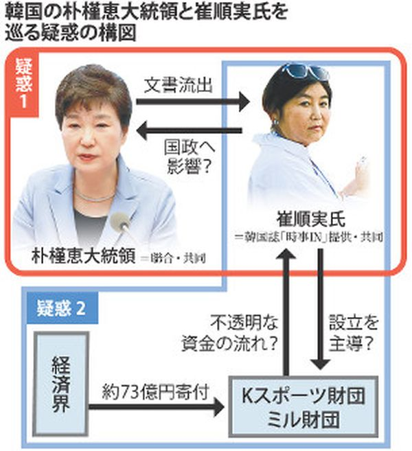 l韓国の朴槿恵大統領と崔順実氏を巡る疑惑の構図