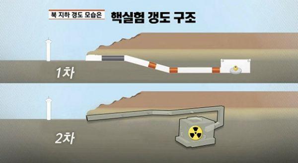 「6回目の核実験」