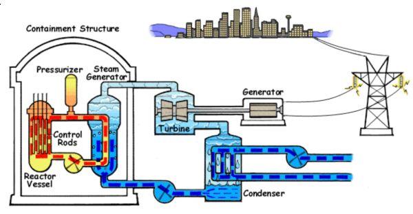 軽水炉は、減速材に軽水(普通の水)を用いる原子炉である