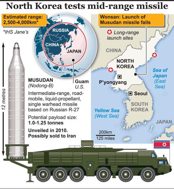 射程は日本全域をも収めるの「ノドン」など準中距離弾道ミサイル
