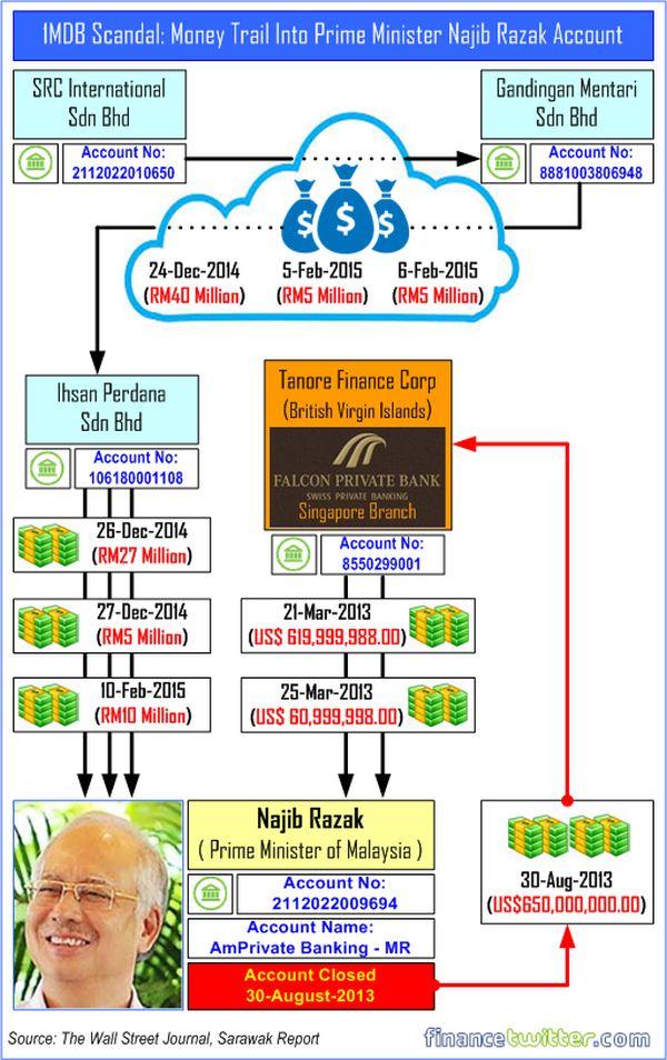 1MDB スキャンダル, 押収した現金は「多額過ぎて集計が終わっていない」